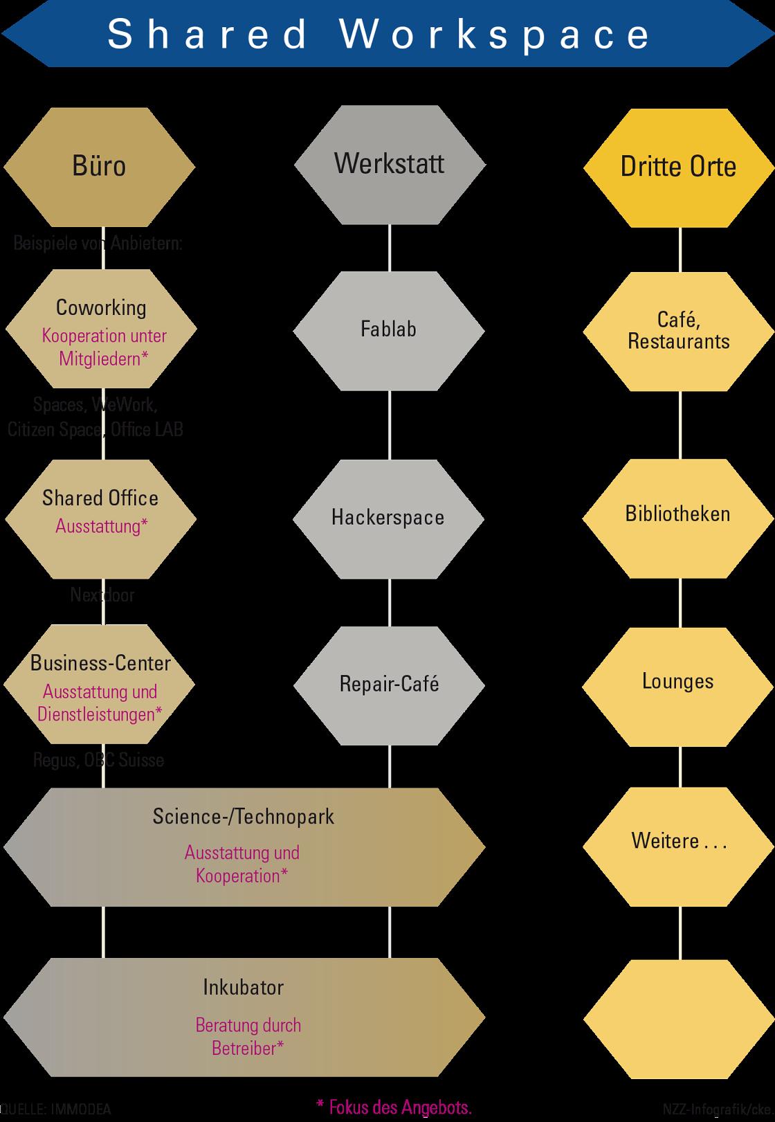 Diagramm: Überblick Coworking Spaces