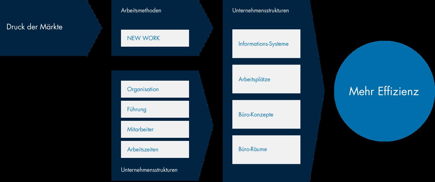 Bürozukunft: Neue Organisationsformen