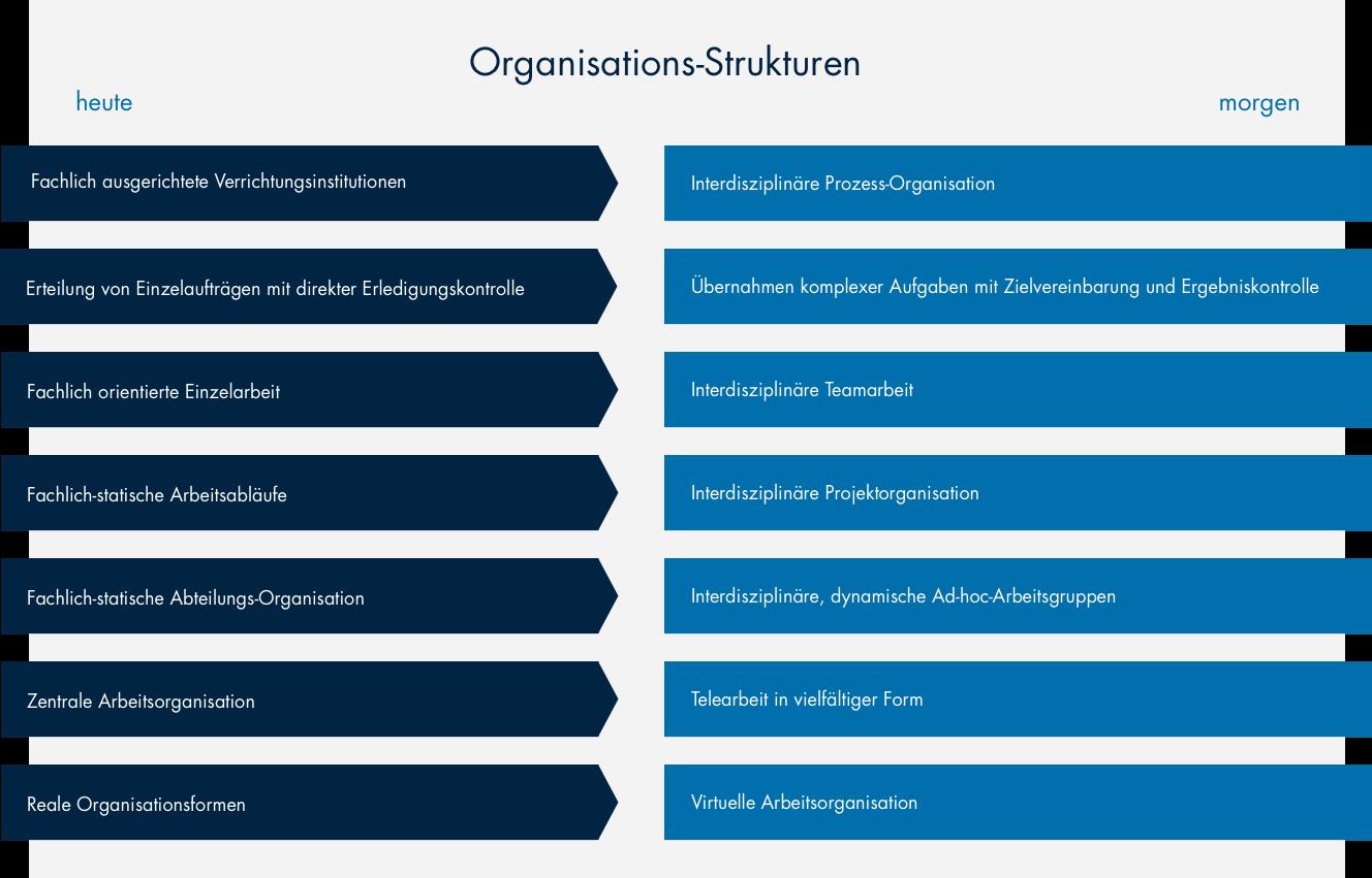 Bürozukunft: Neue Organisationsstrukturen
